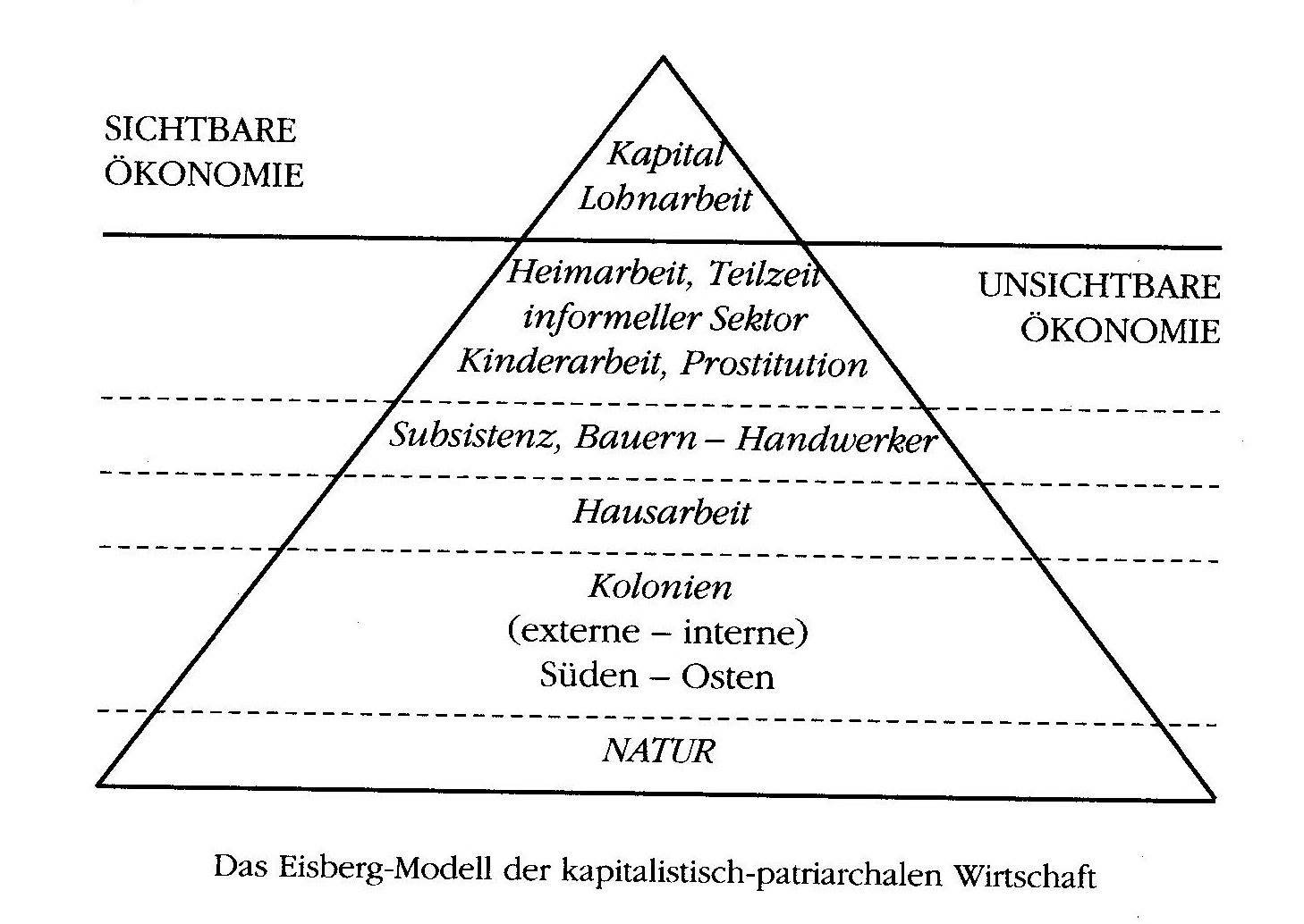 Advantages of population growth essay